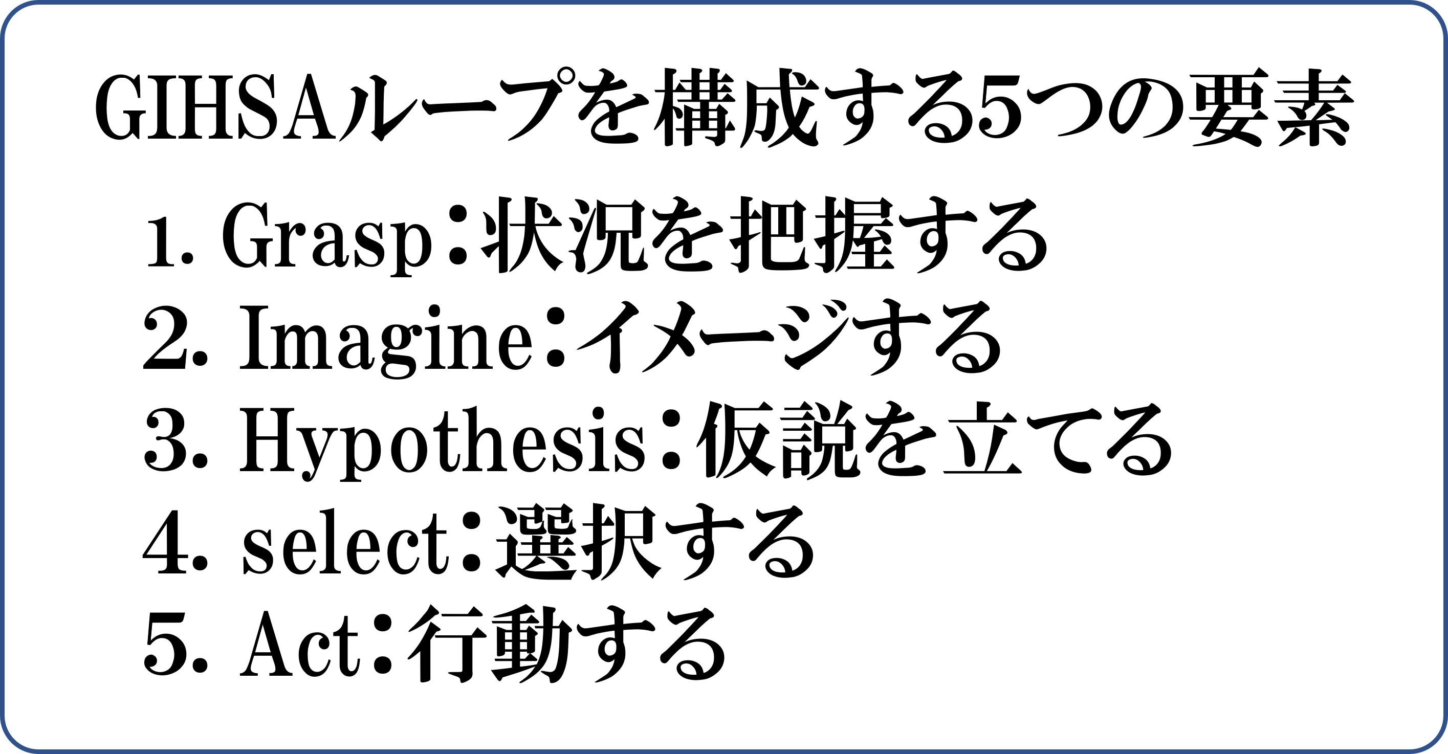 GIHSAループを構成する5つの要素 Grasp:状況を把握する 2. Imagine:イメージする 3. Hypothesis:仮説を立てる 4. select:選択する 5. Act:行動する