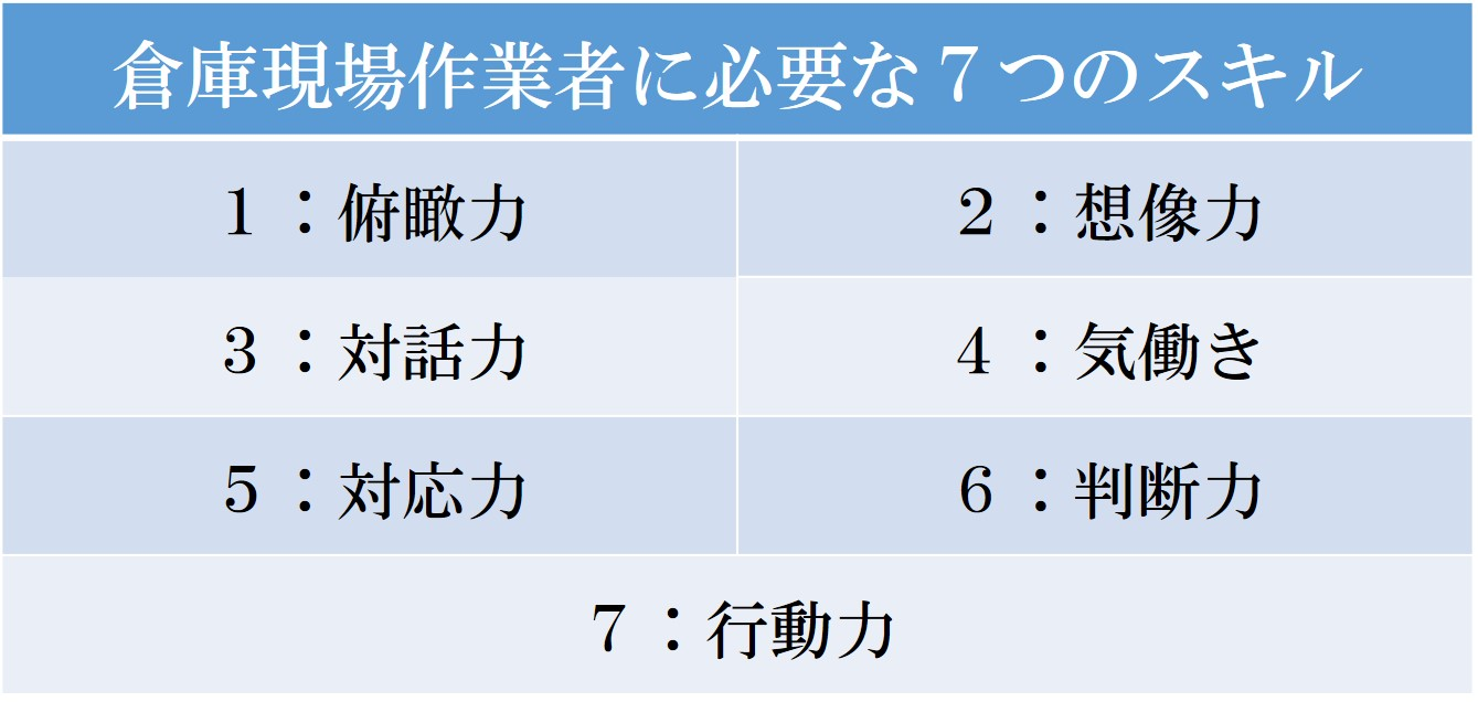 倉庫現場作業者に必要な7つのスキル 1. 「俯瞰力」 2. 「想像力」 3. 「対話力」 4. 「気働き(ホスピタリティ)」 5. 「対応力」 6. 「判断力」 7. 「行動力」